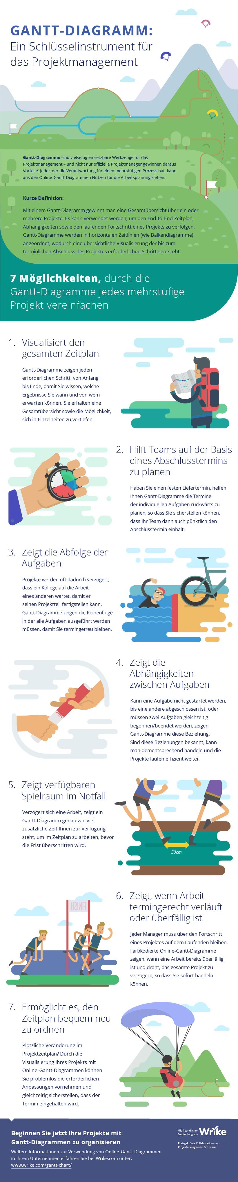 Digitale Gantt-Diagramme: Ein Schlüsselinstrument im Projektmanagement (#Infografik)