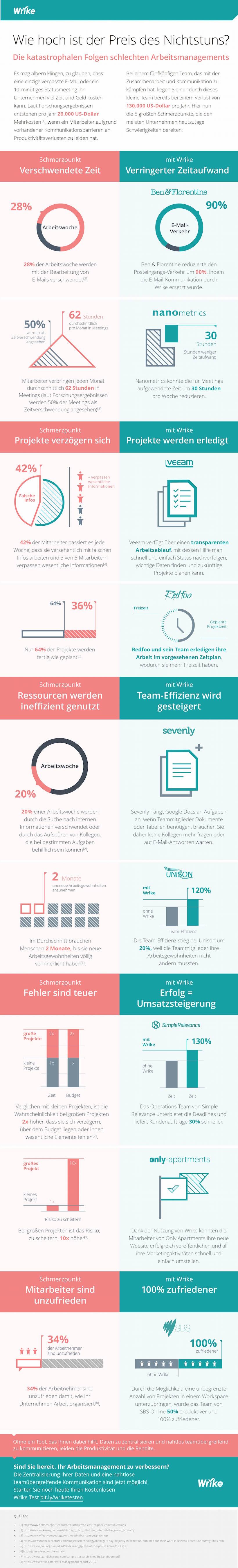 Nichts für die Verbesserung Ihres Arbeitsmanagements zu tun, kostet Sie richtig Geld (Infografik)