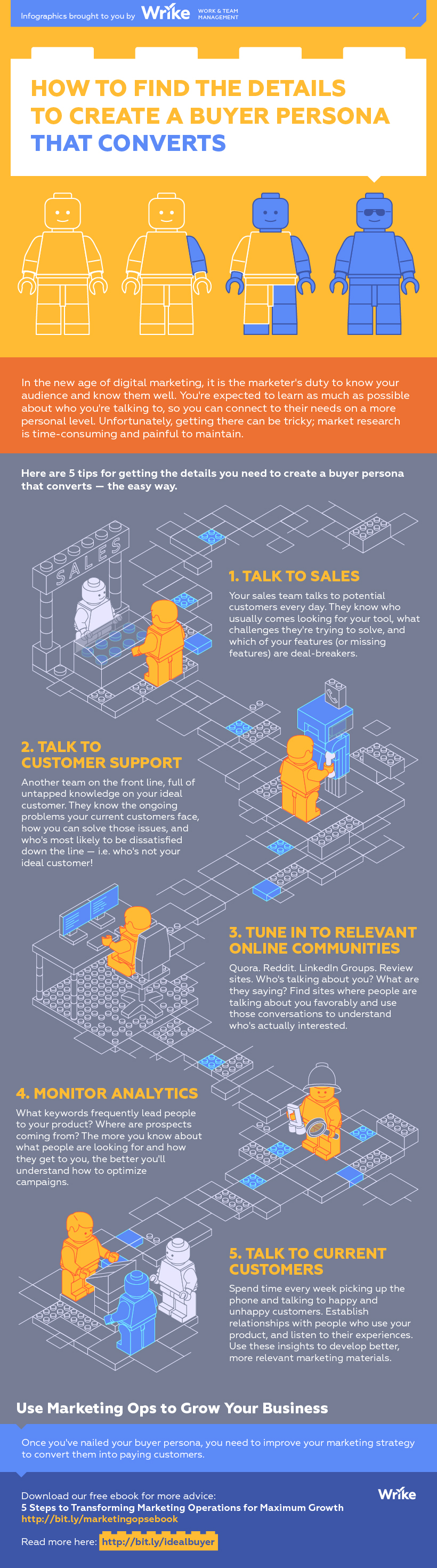How to Build a Buyer Persona That Converts (Infographic)