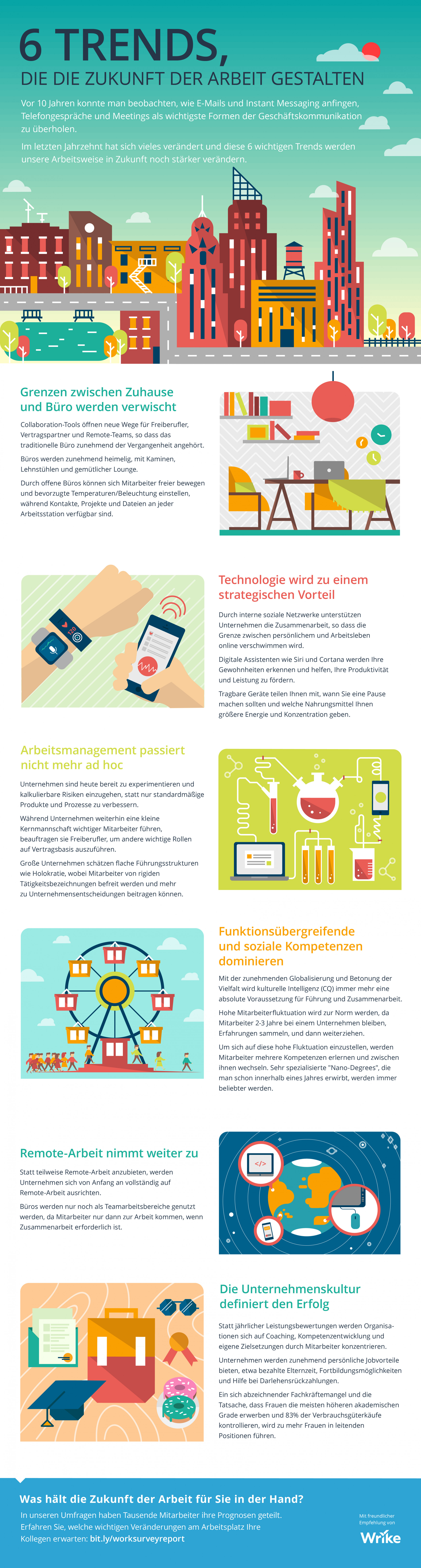 6 Trends, die die Zukunft der Arbeit gestalten (Infografik)