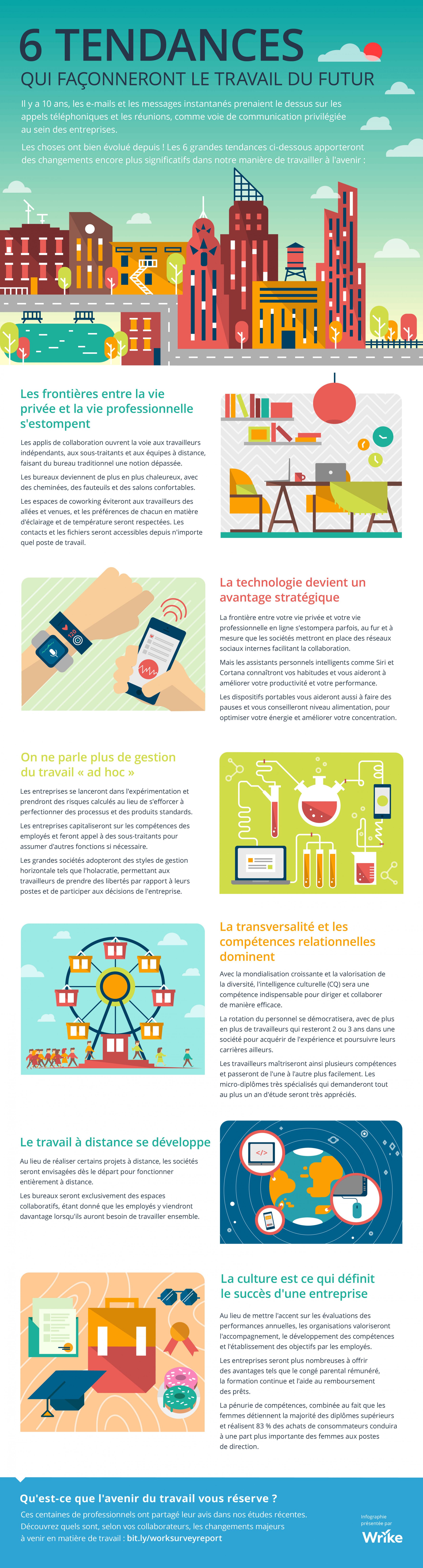6 tendances qui façonneront le travail du futur (Infographie)