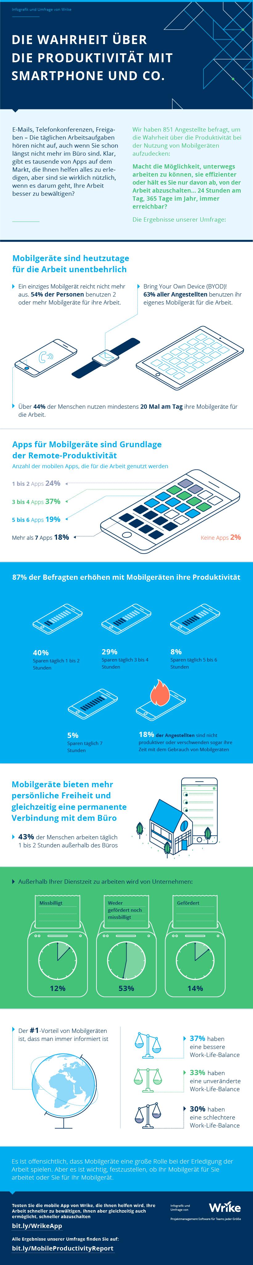 Hilft Ihr Handy Ihnen dabei, produktiver zu sein? (Infografik)