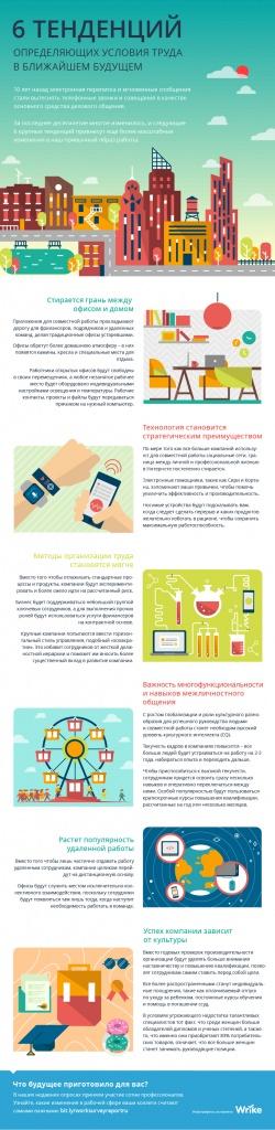 6 тенденций, определяющих условия труда в ближайшем будущем (инфографика)
