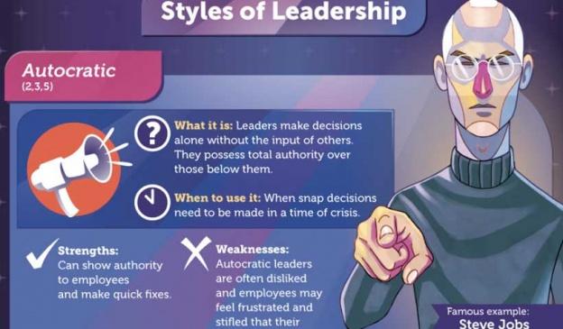 understanding leadership styles 3 essay Understand what effective leadership styles are and when to use them.
