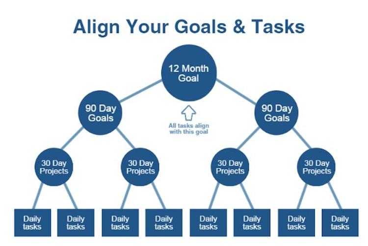 Adaptar los objetivos de la organización