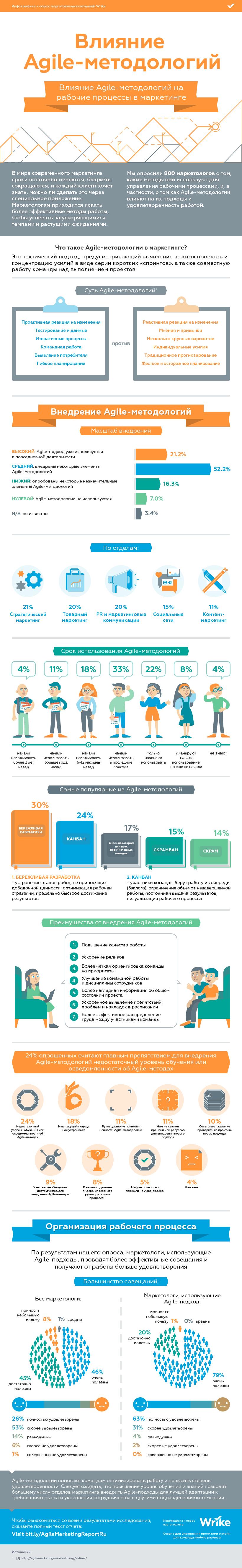 Влияние Agile-методологий (#инфографика)
