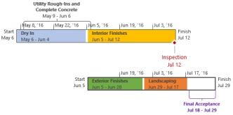 a step by step guide to create a timeline using microsoft project