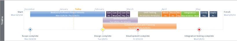 Ms Office Timeline Template from www.wrike.com