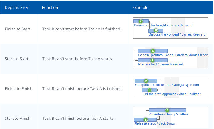Different dependencies your tasks can have in waterfall
