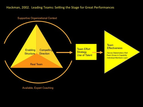 The Hackman Model of Team Effectiveness