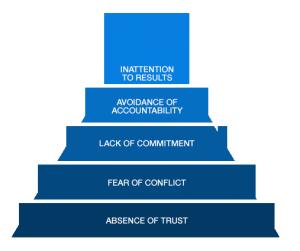 The Lencioni Model of Team Effectiveness