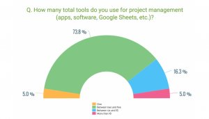 Las funciones más demandadas de un software de gestión de proyectos: informe de GetApp