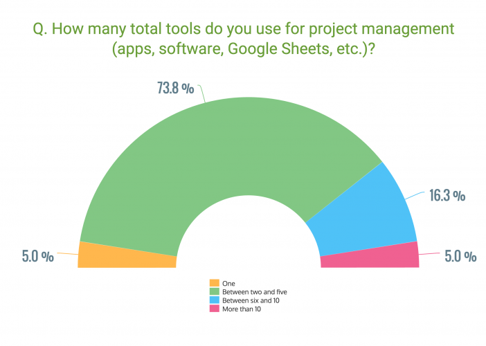 GetApp survey question: How many tools do you use for project management?
