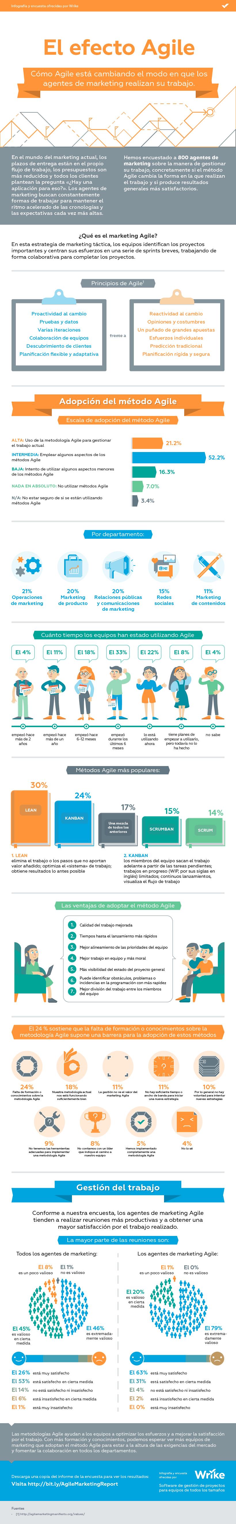 El efecto de Agile en los equipos de marketing (Infografía)