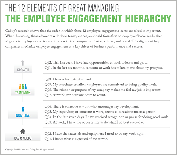 The employee engagement hierarchy, the 12 elements of great managing
