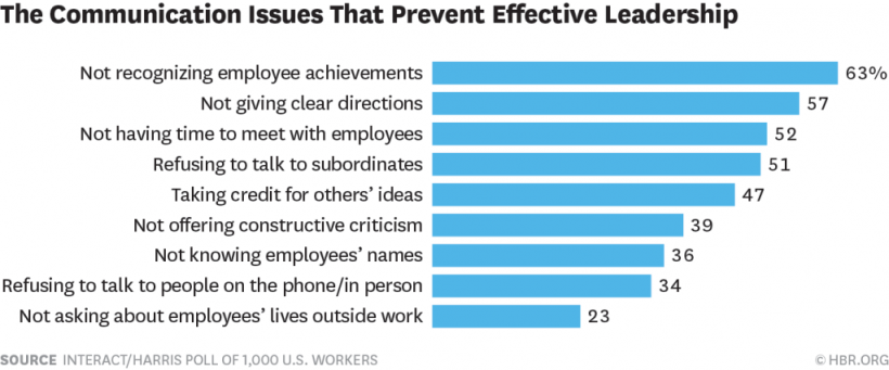 91% of employees say communication issues drag their executives down