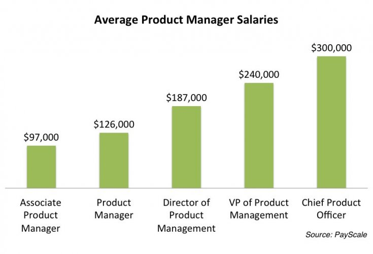 udemy how to become a product manager