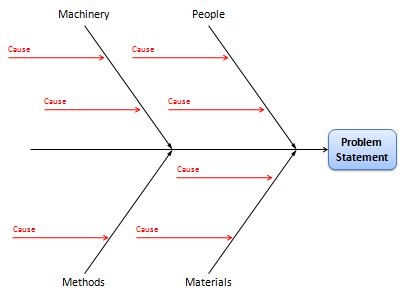 Fishbone diagram for cause and effect analysis - problem solving techniques