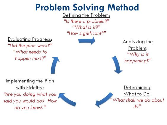critical thinking problem solving and decision making lesson plans Handbook of critical thinking resources by prince george's community college  • have the strategic, analytical, problem solving, and decision-making skills.