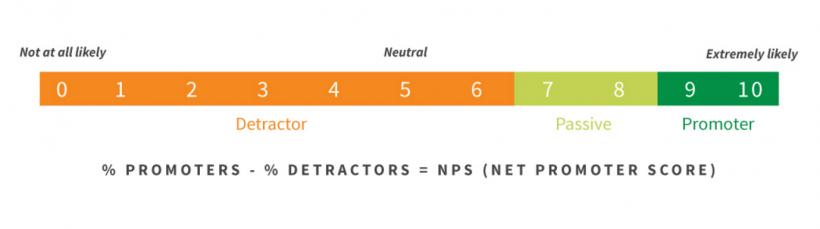 Le Net Promoter Score : un outil pour mesurer l'engagement du personnel