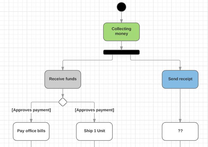 Как выявить рабочие процессы: карта бизнес-процесса