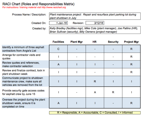 Image Credit: Racichart.org  Project Management Roles And Responsibilities Template