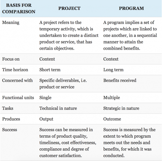 What Is a Program Manager vs  a Project Manager?