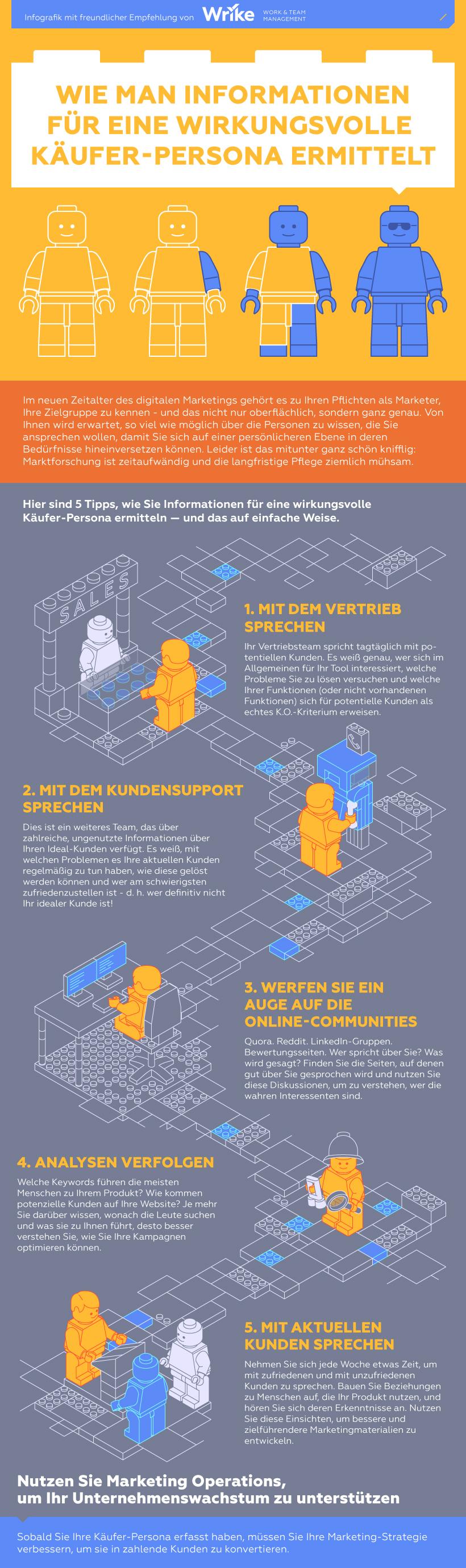 Wie man Informationen für eine wirkungsvolle Käufer-Persona (#Infografik)
