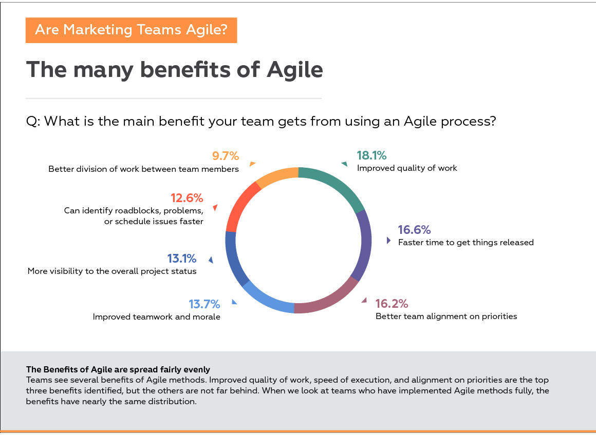 The Main Benefits of Agile