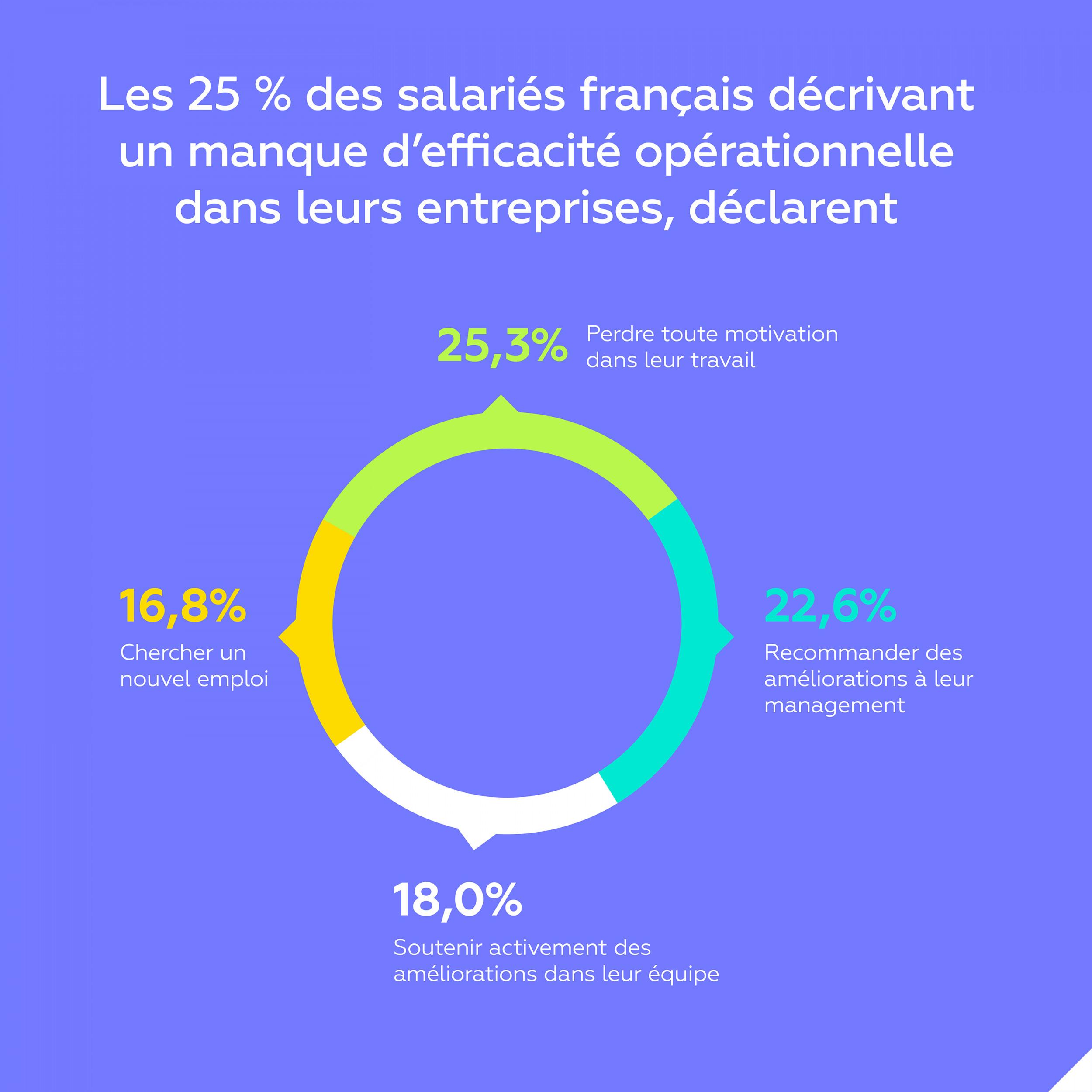 1 salarié français sur 4 perdrait toute motivation dans son travail