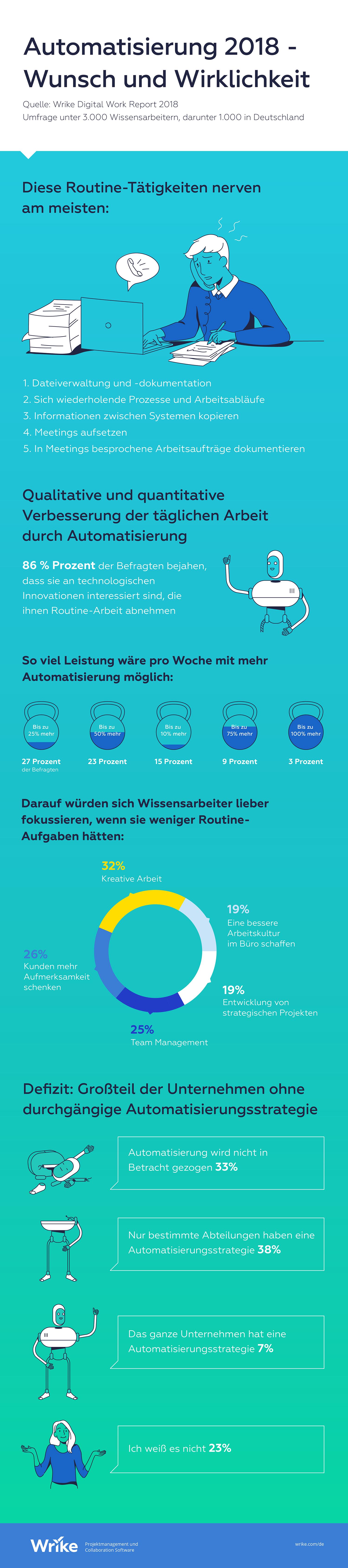 """""""Automatisierung"""