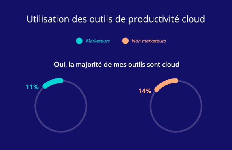 Transfo digitale : les marketers français à la traine en automatisation