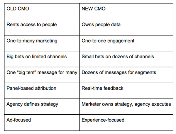 How CMOs Can Avoid the 3 Year Tenure Trap