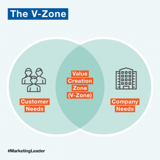 The Value Zone CMOs need to operate in