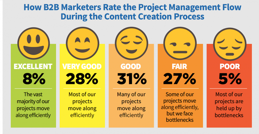 how-wrikes-content-marketing-team-manages-projects-in-wrike-2