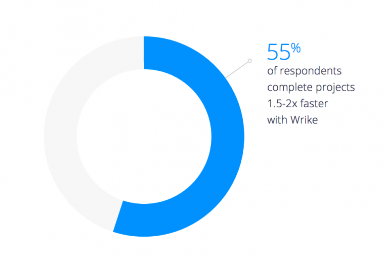 55% of respondents complete work faster with Wrike