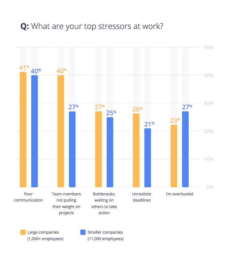 Crash and Burnout: Is Workplace Stress the New Normal?