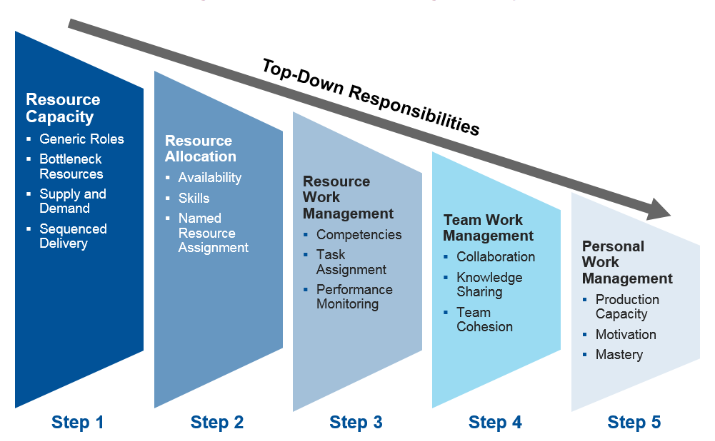 What Is Resource Management & Why Is It Important?