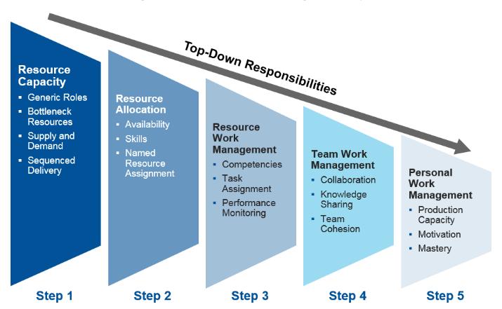gestion-des-ressources-quesaco-pourquoi-est-ce-important