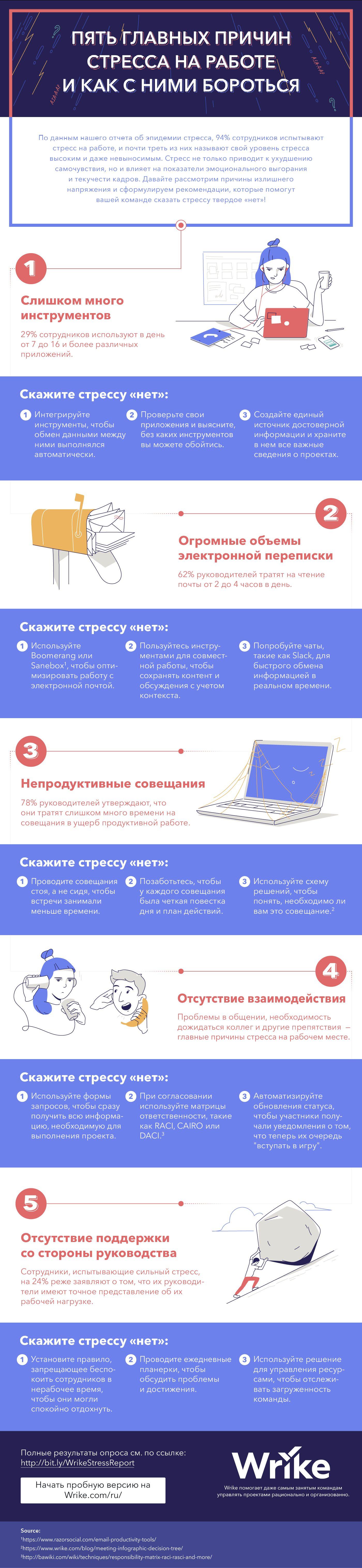 Инфографика о стрессе на работе