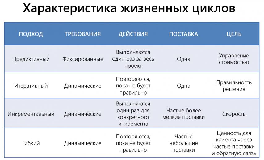 Жизненный цикл проекта_3