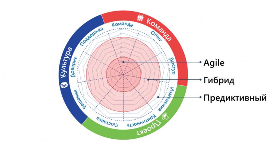 Жизненный цикл проекта_6