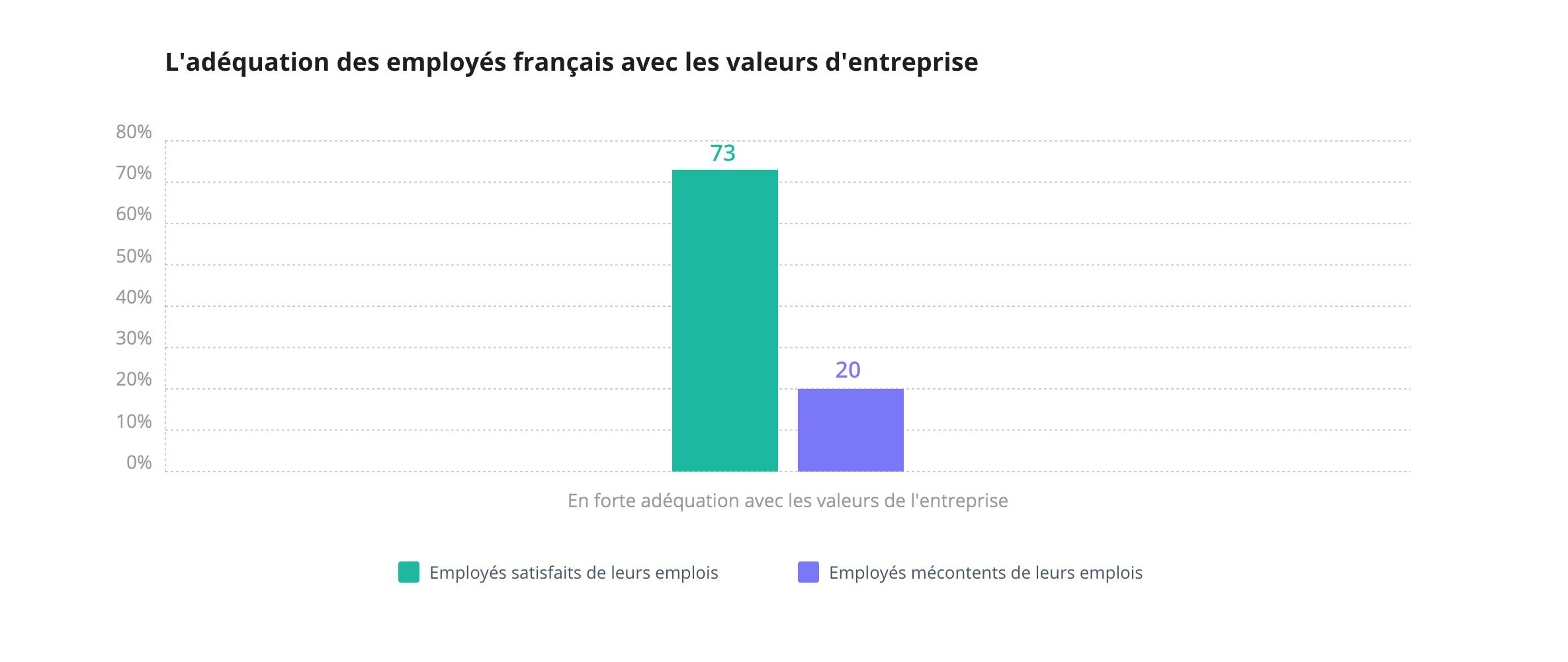 Wrike Happiness index 2018 : l'adéquation des employés avec les valeurs de l'entreprise