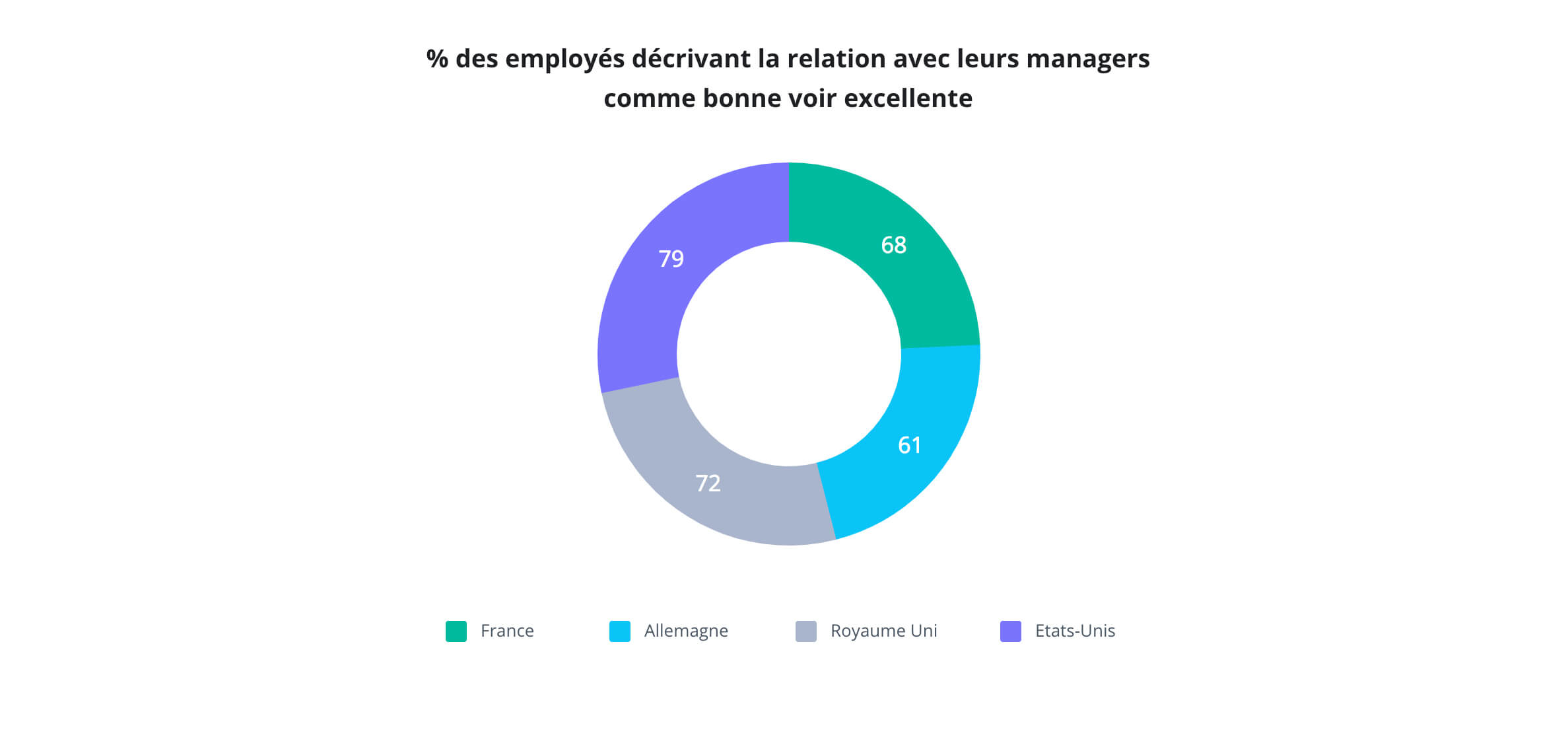 Wrike Happiness Index 2018 : relations des employés avec leurs managers