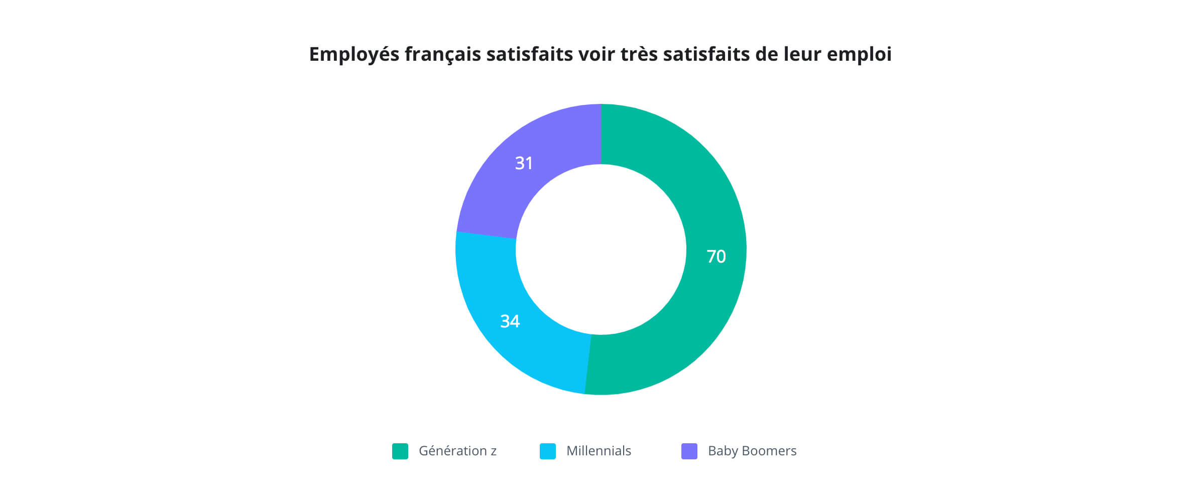 Wrike Happiness Index 2018 : satisfaction des employés français par rapport à leur job