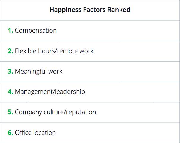 Pitfall_Perks_Employee_Happiness_Survey_3