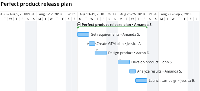 4 Ways Not to Use a Gantt Chart in Project Management 2