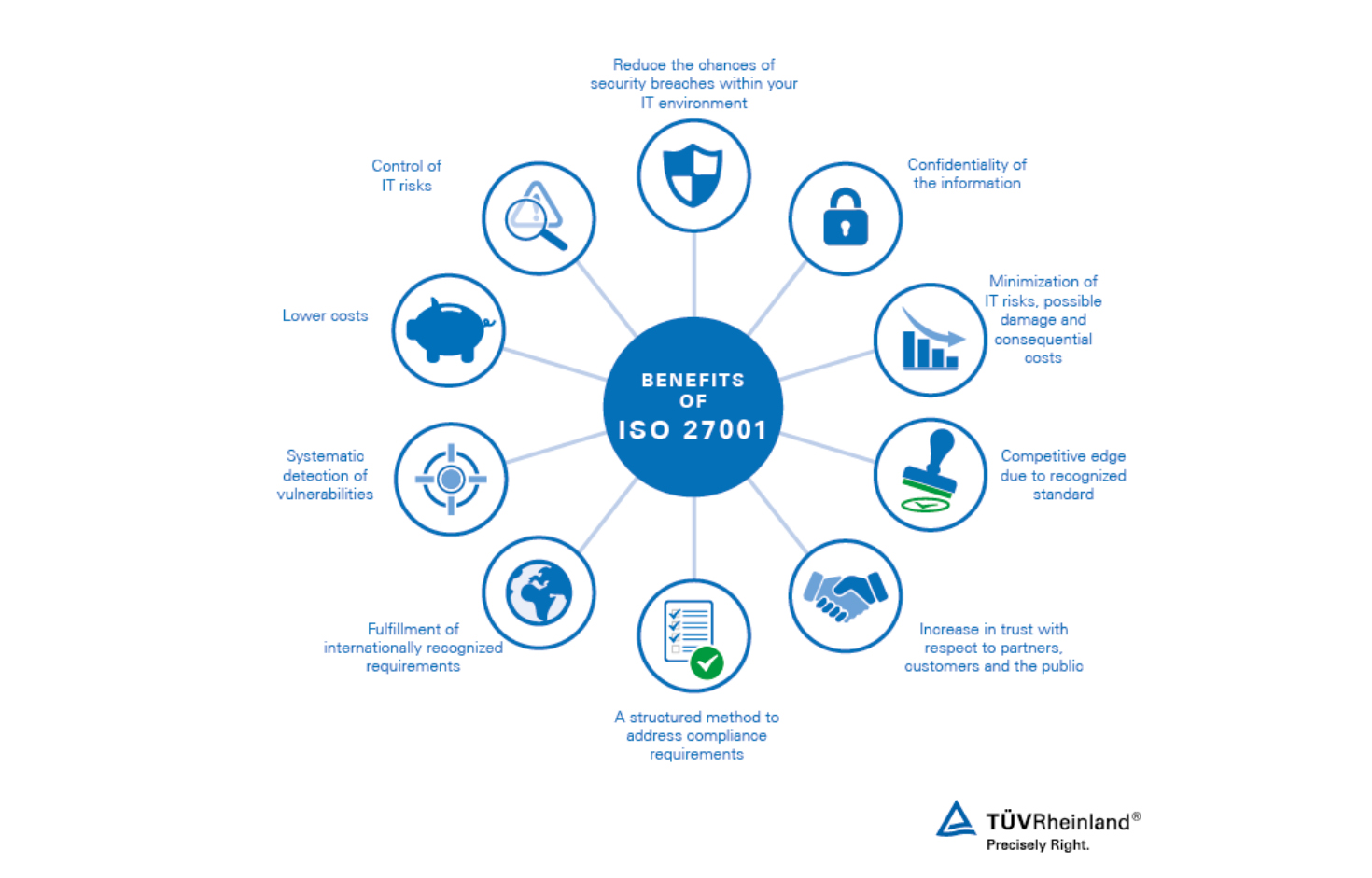 What Is ISO/IEC 27001 in Information Security?