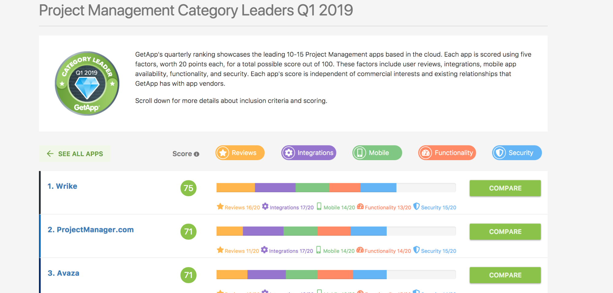 The 3 Best Project Management Software Review Sites