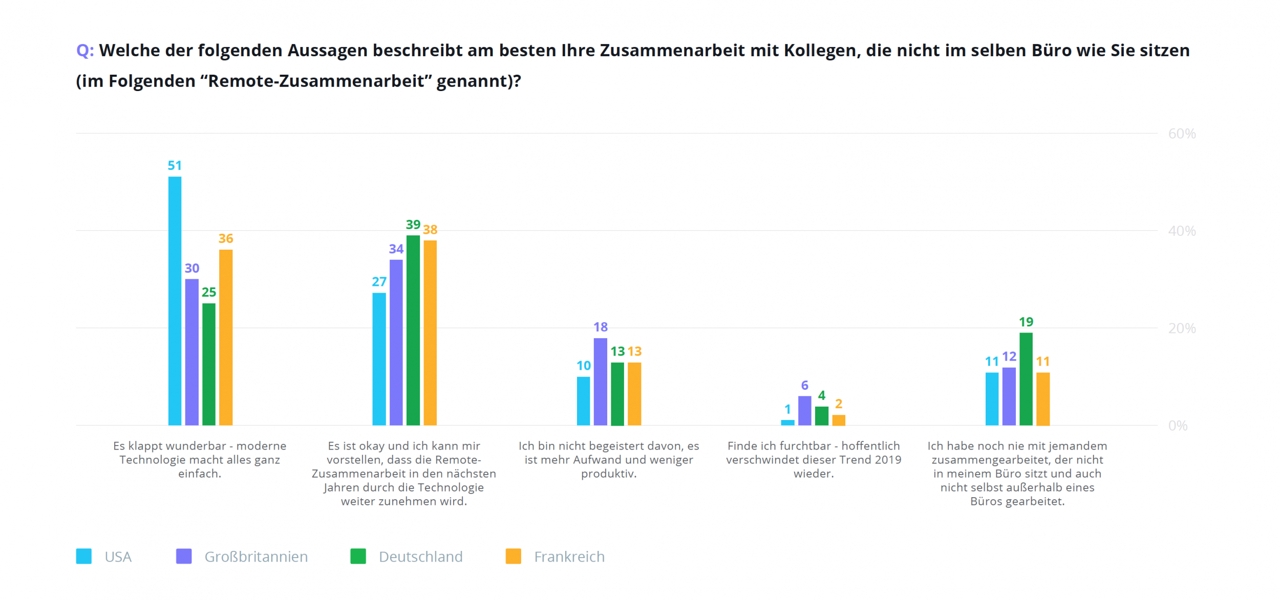 Wrike Happiness Index Team-Zusammenarbeit 2019